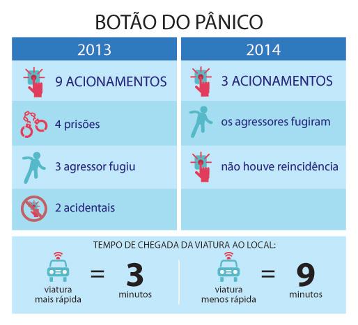 botao panico 1ano info