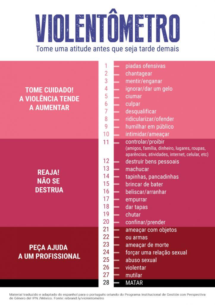 cartaz com níveis de alerta para ações consideradas violência contra a mulher
